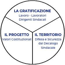 gratificazione progetto territorio visione
